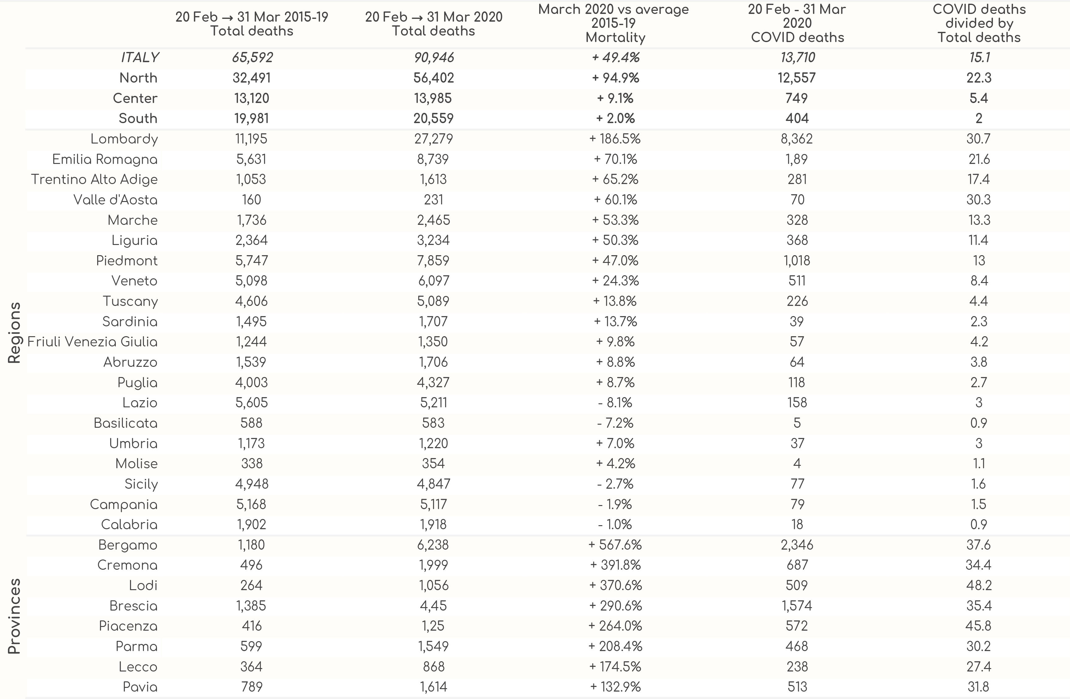 Impact of COVID-19 in Italy on Total Mortality
